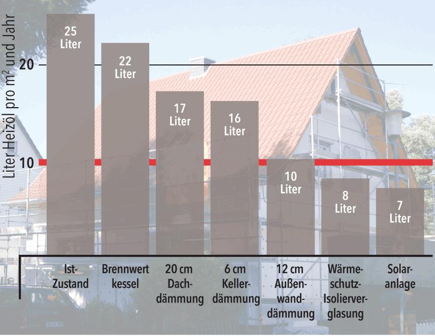 Typische Einsparrate fürein Einfamilienhaus